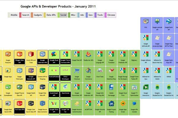 Google API Table